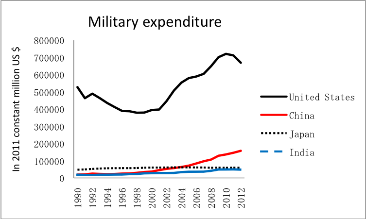 Military expenditure of majoir countries in asia