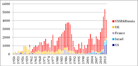 Source: This figure draws on the database of the Stockholm International Peace Research Institute (http://www.sipri.org/databases). About 91 percent of India's cumulative total arms import has been from these five countries.